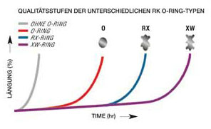 O-ring Grafig